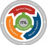 ITILv3 – IT Infrastructure Library